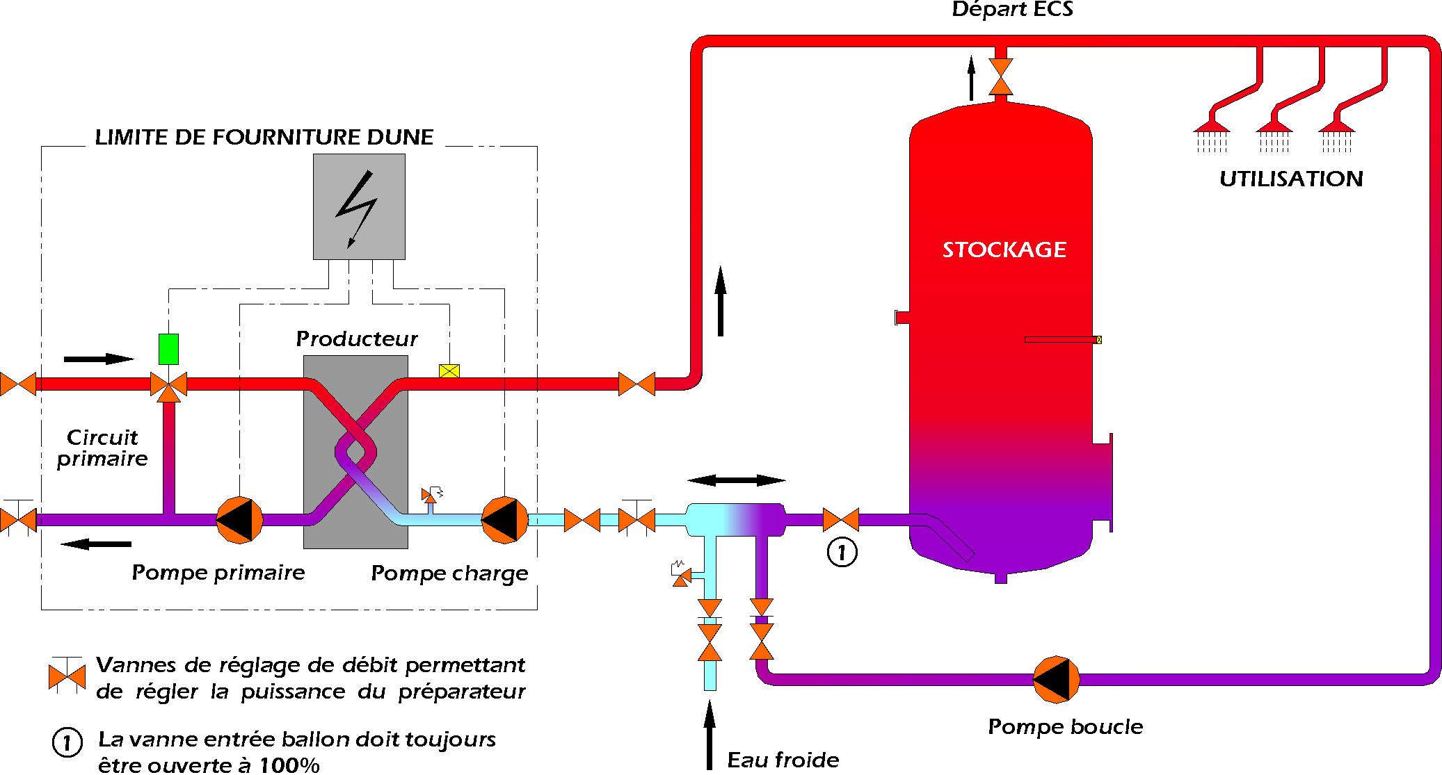Dune8000 for Consommation eau chaude moyenne